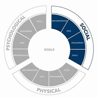 Wellbeing Invest Health Framework Financial Mental Asking