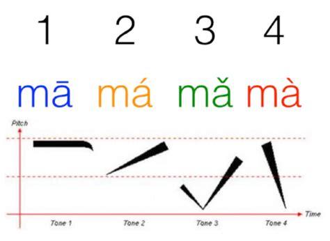 Mandarin Tones Mastery