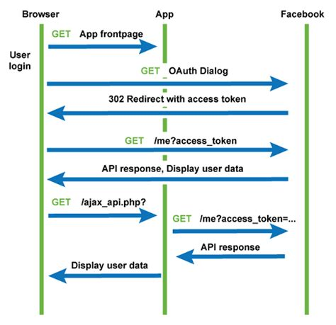 OAuth2 Overview