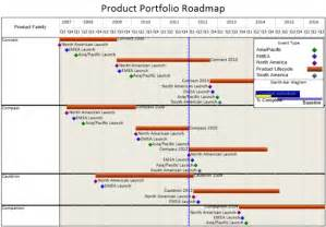 Roadmap Excel Template Best Photos Of Project Road Map Template Excel Product Road Map Template Excel Microsoft