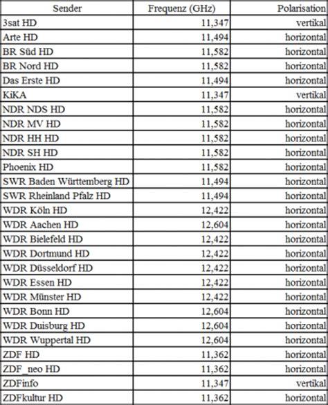 astra 19 2 einstellen satellitenfernsehen zehn neue hd sender ab dem 30 april