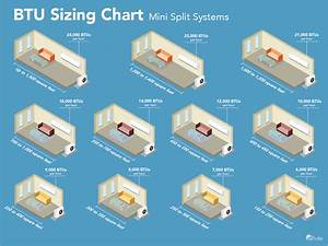 Sizing Guide For A Mini Split Air Conditioner