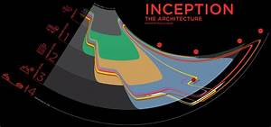 A Diagram Of Inception  W    P House  U0026  X