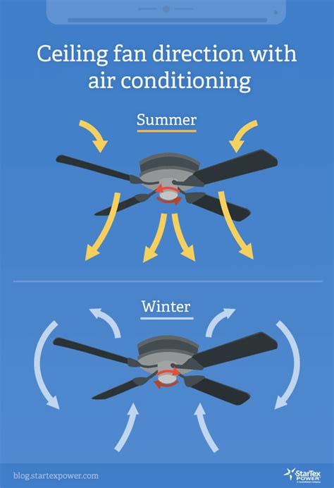 what direction should a ceiling fan turn in the winter direction for ceiling fan in summer what is the proper
