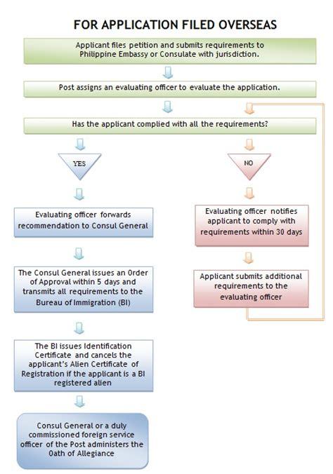 bureau de naturalisation can a former re acquire philippine citizenship