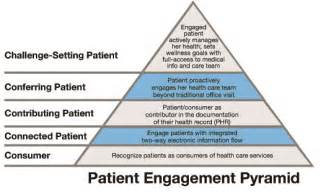 Patient Engagement Pyramid