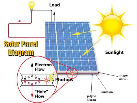 solar panels diagram solar panel diagram diagram site