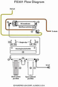 Purepro U00ae Aquarium Reverse Osmosis Flow Diagram