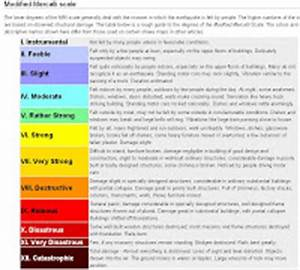 25.Modified Mercalli Intensity Scale Images - Frompo