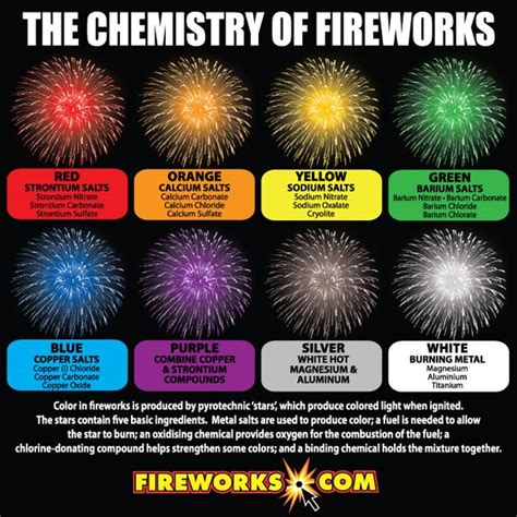 color of magnesium chemistry compounds phantom fireworks