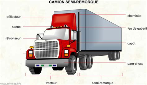 vocabulaire de la chambre les pieces des transports et mecaniques automobiles