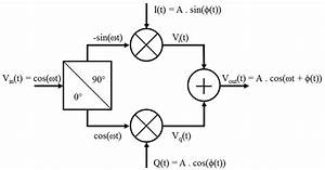 Iq Modulator Device Schematic  The Input Signal V In  T  Is Split In