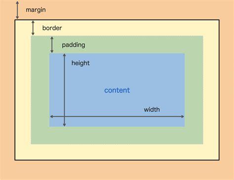 Div Border Css by Css Tutorial The Box Model Padding Border Margin Sabe Io