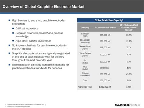 vii appendix peer group selection overview  industry  graftech  case studies