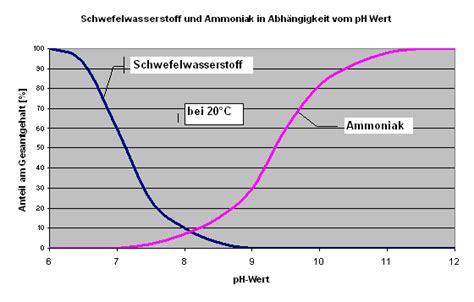 Kühlschrank Geruch Neutralisieren by Ammoniak Geruch Neutralisieren Home Ideen