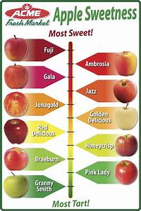 A Good Diet Chart Guide To Apples A Sweetness Scale Food Info Food