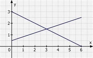 Angebotsfunktion Berechnen : h chstpreis marktgleichgewicht s ttigungsmenge definitionsbereich h chstpreis mathelounge ~ Themetempest.com Abrechnung