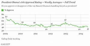 Weekly Obama Job Approval Dips to 41%, Near Personal Low