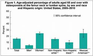 Nutrition Chart For Adults Products Health E Stats Percentage Of Adults Aged 65