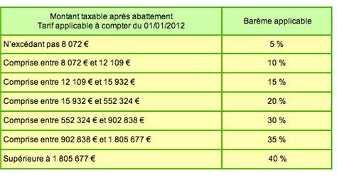 taxation de l h 233 ritage le pour et le contre 1 2