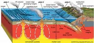 The Three Main Types Of Volcanoes
