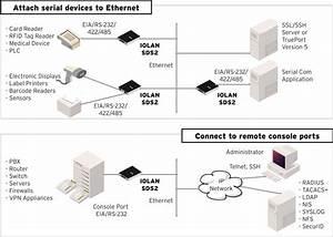 Iolan Sdg Device Server