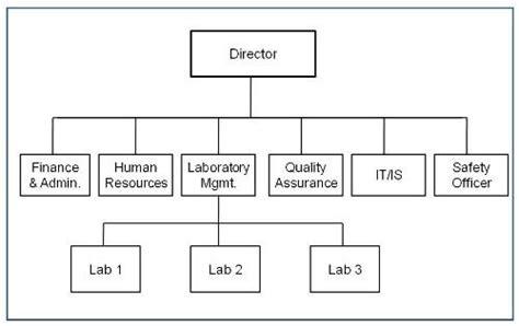 starting  cannabis testing lab lablynx wiki