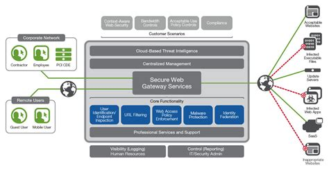 secure web gateway solutions