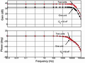 Frequency Response Curves Of Amplifier  Two Units Cascaded