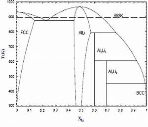 A Phase Diagram Of The Al