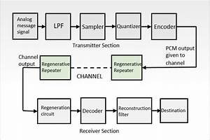 Block Diagram Of Pcm Transmitter And Receiver