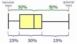 Oberes Und Unteres Quartil Berechnen : 5 der boxplot vertiefung ~ Themetempest.com Abrechnung
