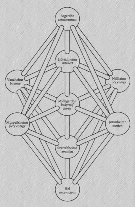 The Pattern of Yggdrasil taken (and edited) from Northern Magic by Edred Thorsson.   Norse