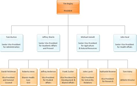 Diagram Software The Best Choice For Diagramming