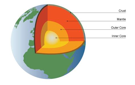 bbc gcse bitesize the structure of the earth