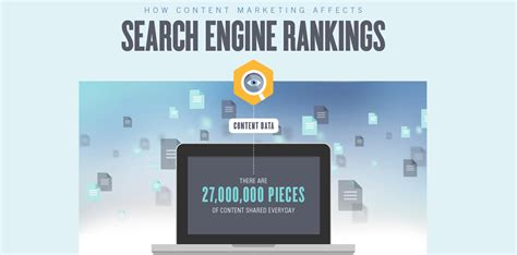 On Search Engine Rankings - infographic content marketing impacts search engine