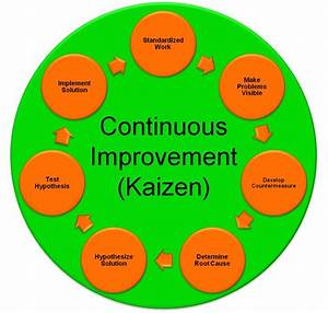 Kaizen  Also Known As Continuous Improvement  Is A Long