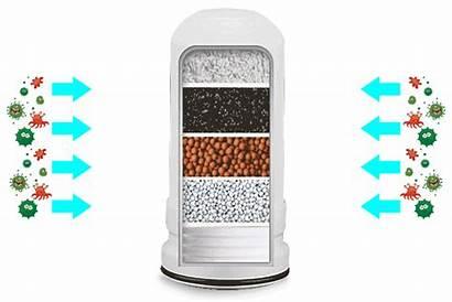 Water Purifier Kitchen Cartridge Filter Ceramic Faucet