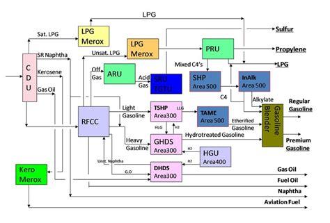 process flow sheet  lpg production
