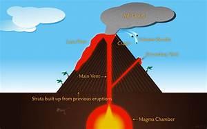 Volcano Island Diagram Caldera Diagram ~ Elsavadorla