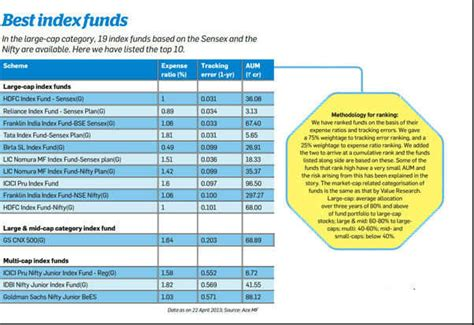 Best Index Funds Advantages Of Investing In Index Funds And Etfs The