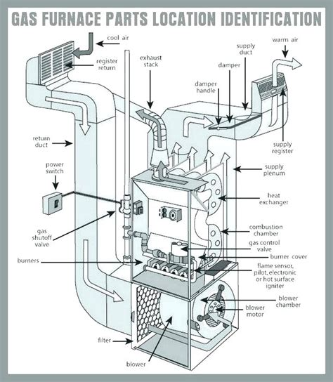 thermo pride furnace wiring schematic free thermo pride gas furnace anthonydpmann