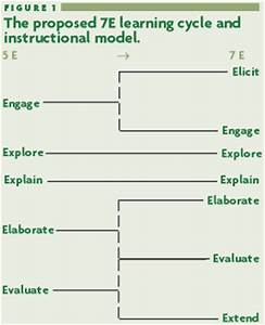 Insdsg619 f12 7e model for 5e learning cycle lesson plan template