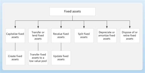 fixed assets ax