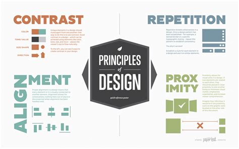what are design principles principles of design poster an infographic by paper leaf