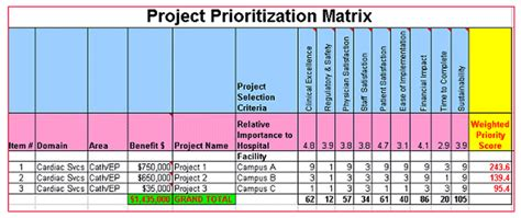 guidelines   sigma healthcare project selection