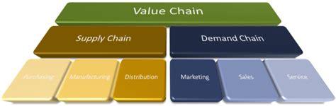 Demand Chain Wikipedia