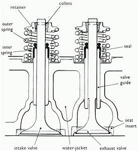Automotive Mechanics  Engine Valves