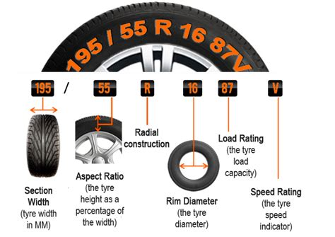 How To Read The Information On Your Tyre Sidewall