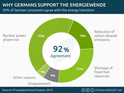 energy deutschland energy infographics powered by strom report